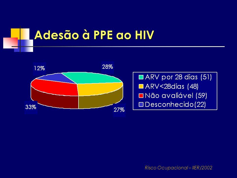 Adesão à PPE ao HIV Risco Ocupacional – IIER/2002