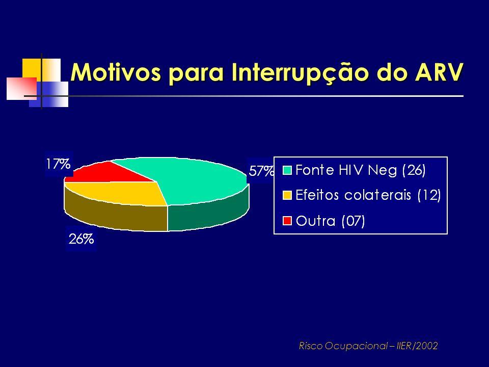 Motivos para Interrupção do ARV Risco Ocupacional – IIER/2002