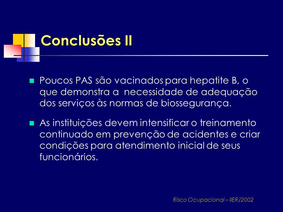 Conclusões II Poucos PAS são vacinados para hepatite B, o que demonstra a necessidade de adequação dos serviços às normas de biossegurança. As institu