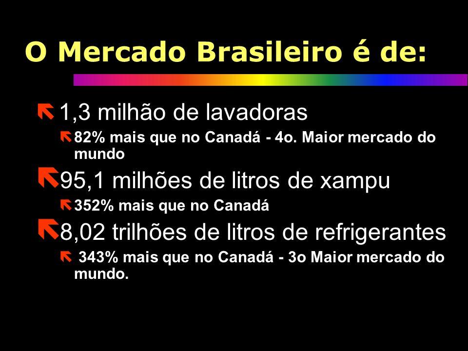 Brasil - PIB Comparativo: O Brasil equivale economicamente a: ë Suécia + Espanha ë Taiwan + Rússia ë Dinamarca + Bélgica + Holanda