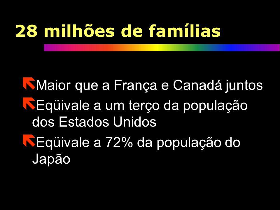 Classe média e emergente: 28 milhões de famílias: (IBGE) ë 8% maior que a população da Alemanha ë Maior que a República Checa, Bélgica, Hungria, Portu