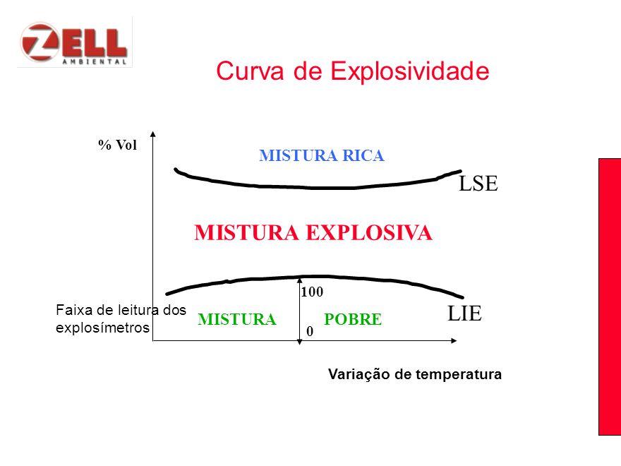 Variação de temperatura % Vol MISTURA EXPLOSIVA LIE LSE 0 100 MISTURA RICA MISTURAPOBRE Curva de Explosividade Faixa de leitura dos explosímetros