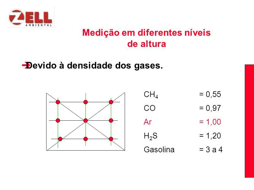 Devido à densidade dos gases. CH 4 = 0,55 CO = 0,97 Ar = 1,00 H 2 S = 1,20 Gasolina = 3 a 4 Medição em diferentes níveis de altura