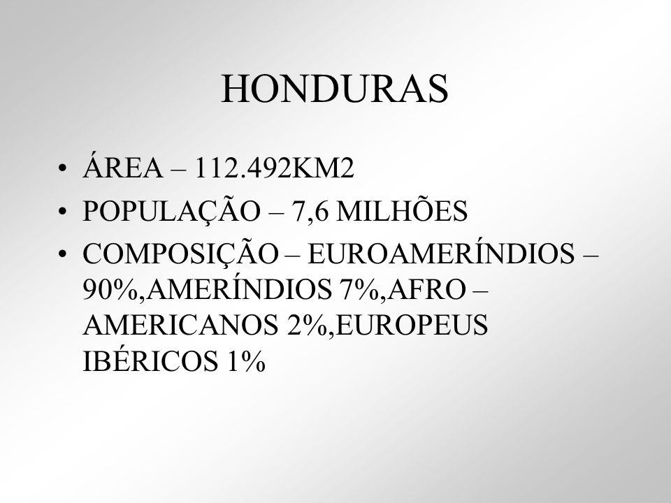 HONDURAS ÁREA – 112.492KM2 POPULAÇÃO – 7,6 MILHÕES COMPOSIÇÃO – EUROAMERÍNDIOS – 90%,AMERÍNDIOS 7%,AFRO – AMERICANOS 2%,EUROPEUS IBÉRICOS 1%