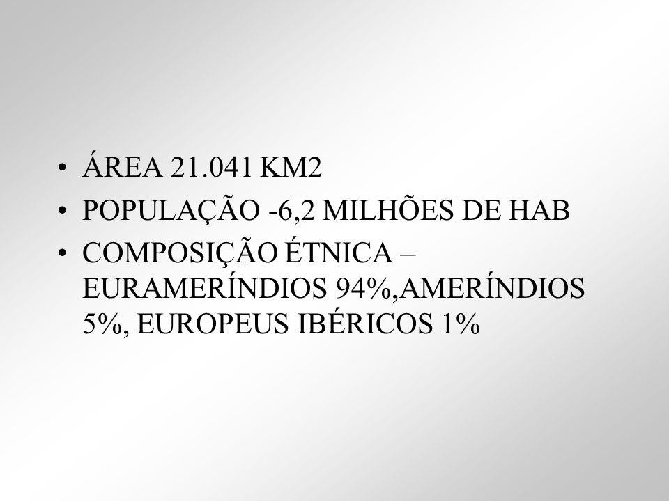 ÁREA 21.041 KM2 POPULAÇÃO -6,2 MILHÕES DE HAB COMPOSIÇÃO ÉTNICA – EURAMERÍNDIOS 94%,AMERÍNDIOS 5%, EUROPEUS IBÉRICOS 1%