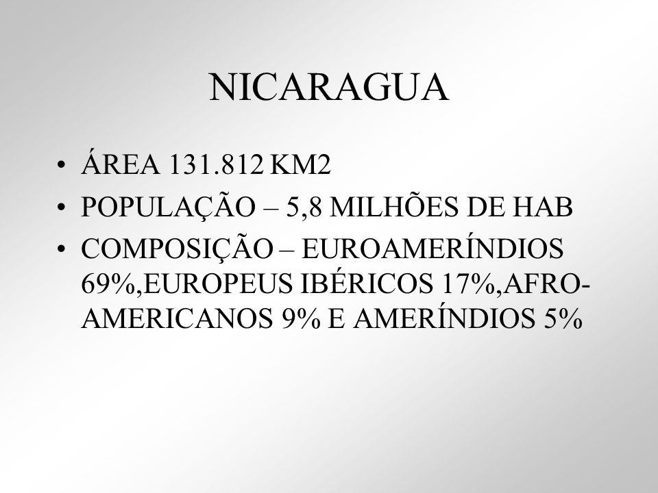 NICARAGUA ÁREA 131.812 KM2 POPULAÇÃO – 5,8 MILHÕES DE HAB COMPOSIÇÃO – EUROAMERÍNDIOS 69%,EUROPEUS IBÉRICOS 17%,AFRO- AMERICANOS 9% E AMERÍNDIOS 5%