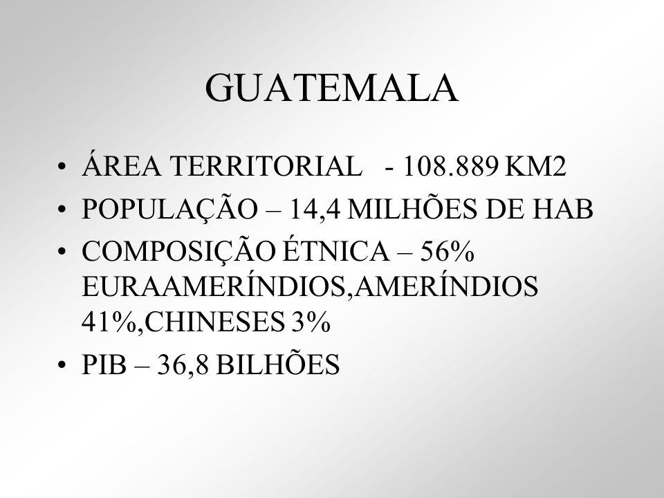 GUATEMALA ÁREA TERRITORIAL - 108.889 KM2 POPULAÇÃO – 14,4 MILHÕES DE HAB COMPOSIÇÃO ÉTNICA – 56% EURAAMERÍNDIOS,AMERÍNDIOS 41%,CHINESES 3% PIB – 36,8