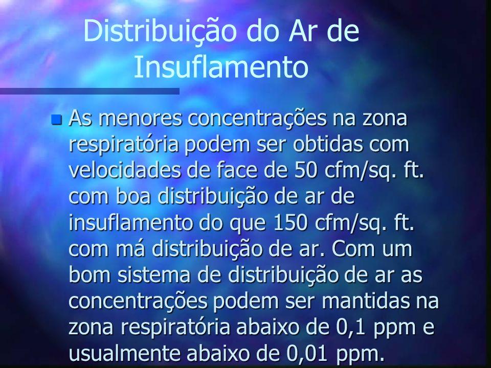 Distribuição do Ar de Insuflamento n As menores concentrações na zona respiratória podem ser obtidas com velocidades de face de 50 cfm/sq. ft. com boa