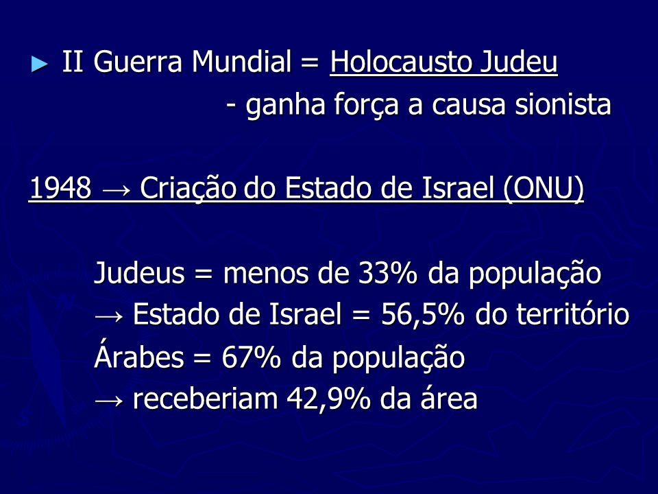 II Guerra Mundial = Holocausto Judeu II Guerra Mundial = Holocausto Judeu - ganha força a causa sionista 1948 Criação do Estado de Israel (ONU) Judeus