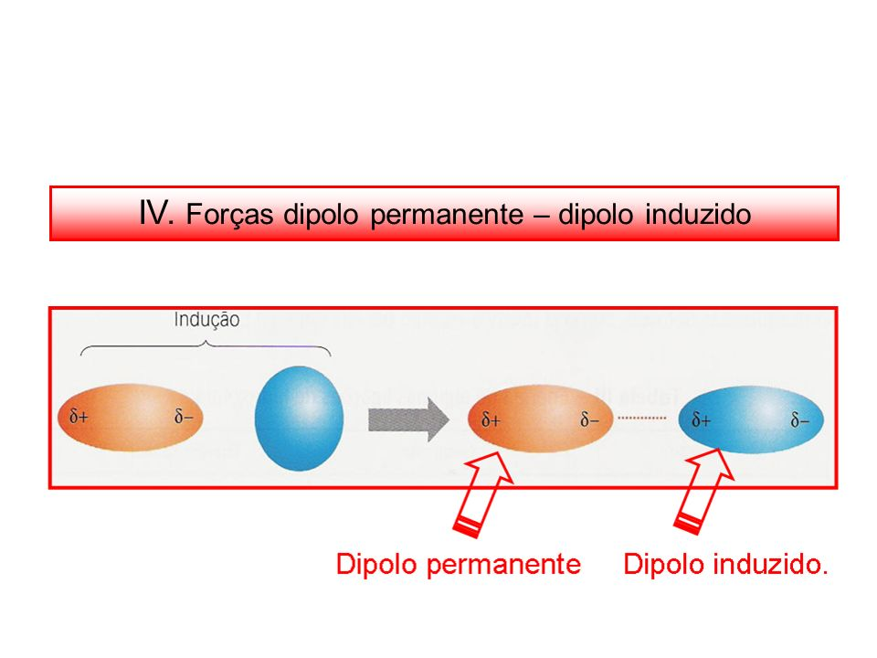 IV. Forças dipolo permanente – dipolo induzido