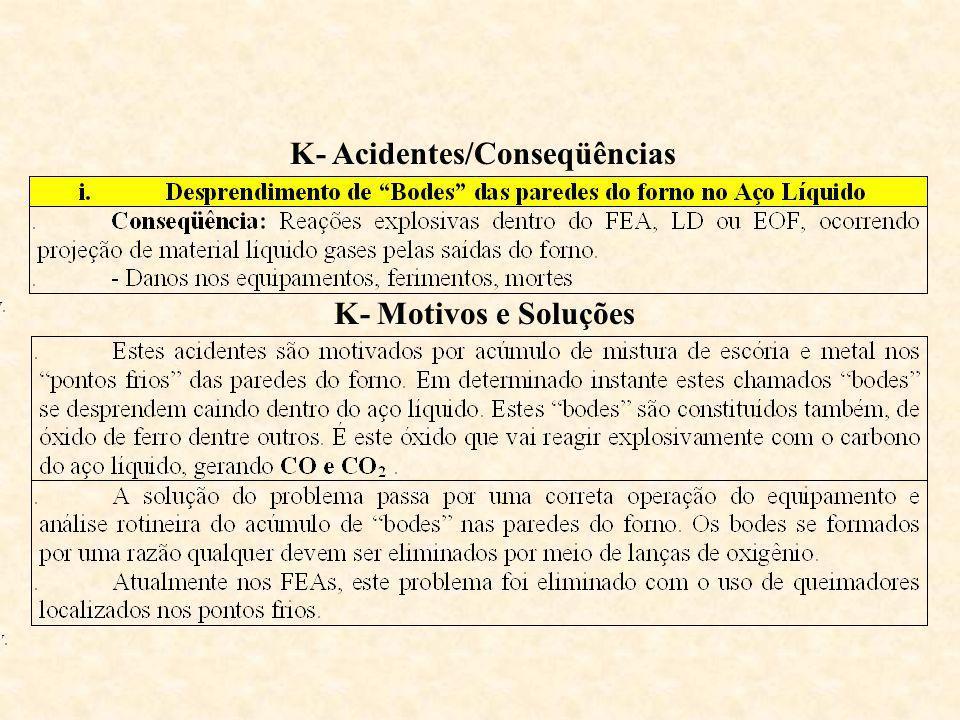 K- Acidentes/Conseqüências K- Motivos e Soluções