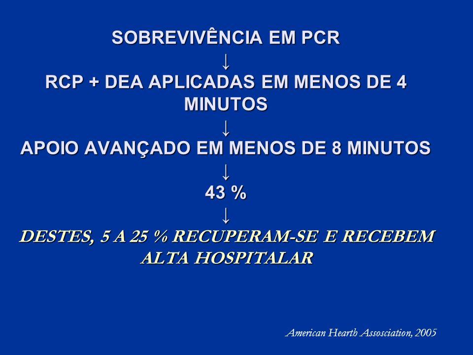 SOBREVIVÊNCIA EM PCR RCP + DEA APLICADAS EM MENOS DE 4 MINUTOS APOIO AVANÇADO EM MENOS DE 8 MINUTOS 43 % DESTES, 5 A 25 % RECUPERAM-SE E RECEBEM ALTA