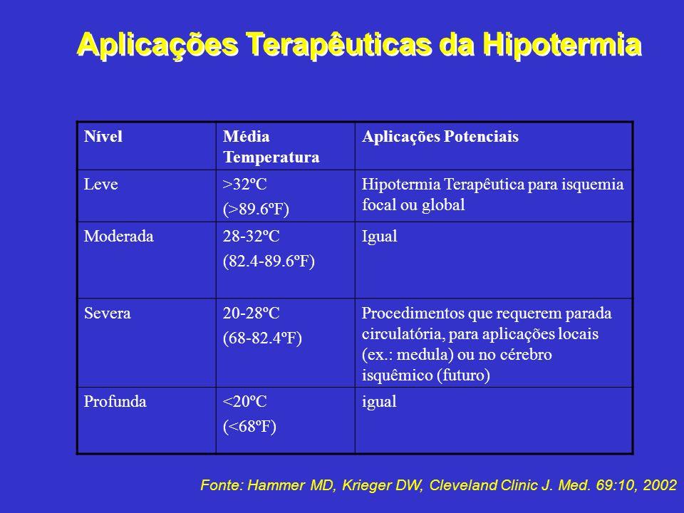 Aplicações Terapêuticas da Hipotermia NívelMédia Temperatura Aplicações Potenciais Leve>32ºC (>89.6ºF) Hipotermia Terapêutica para isquemia focal ou g