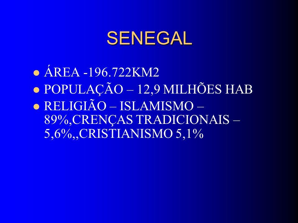 SENEGAL SENEGAL ÁREA -196.722KM2 POPULAÇÃO – 12,9 MILHÕES HAB RELIGIÃO – ISLAMISMO – 89%,CRENÇAS TRADICIONAIS – 5,6%,,CRISTIANISMO 5,1%