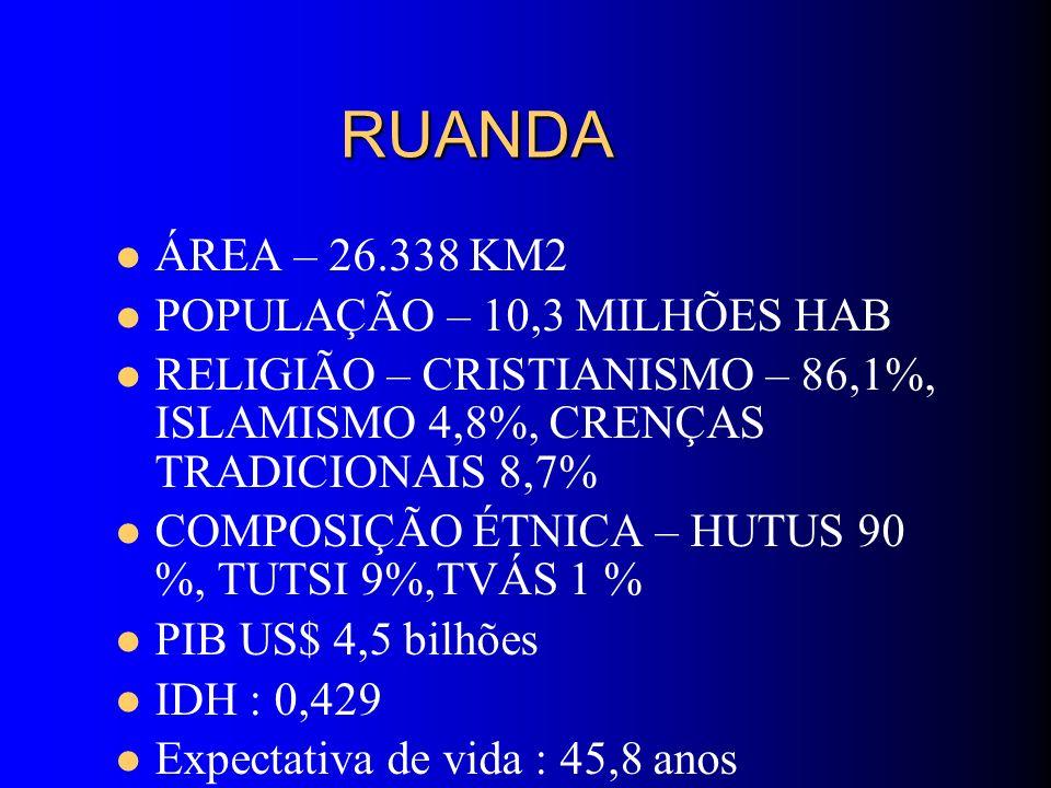 RUANDA RUANDA ÁREA – 26.338 KM2 POPULAÇÃO – 10,3 MILHÕES HAB RELIGIÃO – CRISTIANISMO – 86,1%, ISLAMISMO 4,8%, CRENÇAS TRADICIONAIS 8,7% COMPOSIÇÃO ÉTN