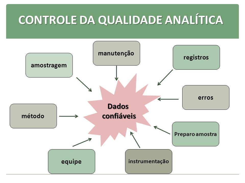Indicadores da precisão SENSIBILIDADE: SENSIBILIDADE: grau de resposta a pequenas modificações de concentração.