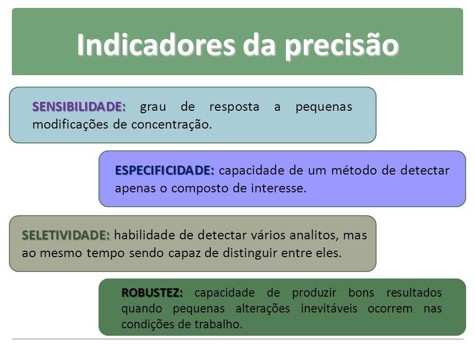 Indicadores da precisão SENSIBILIDADE: SENSIBILIDADE: grau de resposta a pequenas modificações de concentração. SELETIVIDADE: SELETIVIDADE: habilidade