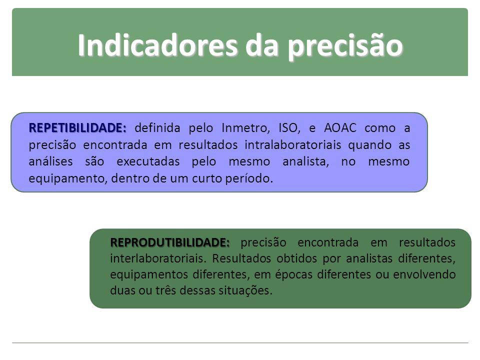 Indicadores da precisão REPETIBILIDADE: REPETIBILIDADE: definida pelo Inmetro, ISO, e AOAC como a precisão encontrada em resultados intralaboratoriais
