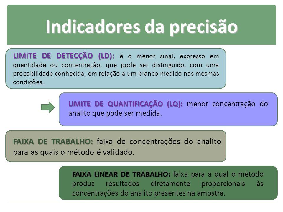 Indicadores da precisão LIMITE DE DETECÇÃO (LD): LIMITE DE DETECÇÃO (LD): é o menor sinal, expresso em quantidade ou concentração, que pode ser distin