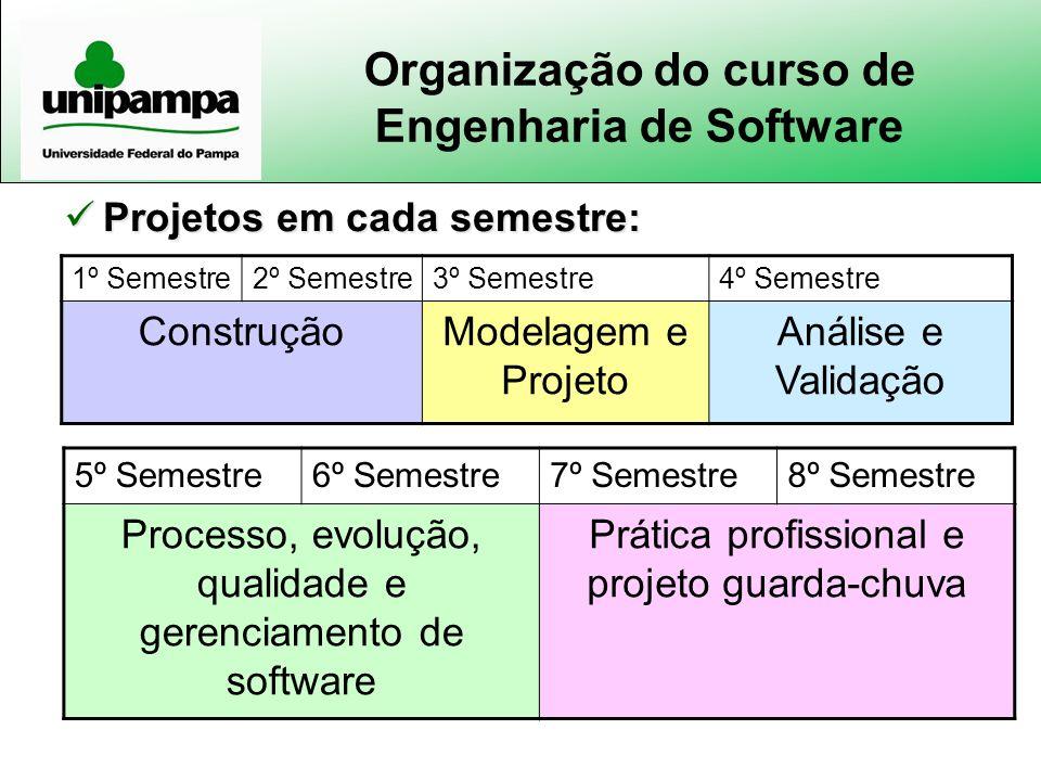 Organização do curso de Engenharia de Software 1º Semestre2º Semestre3º Semestre4º Semestre ConstruçãoModelagem e Projeto Análise e Validação 5º Semes