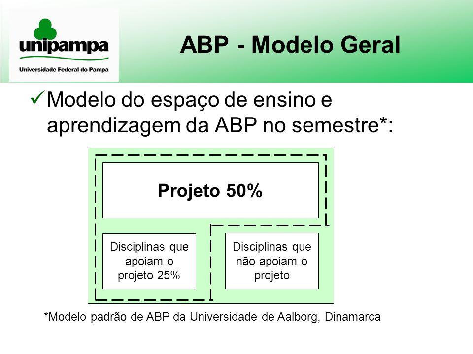 ABP - Modelo Geral Modelo do espaço de ensino e aprendizagem da ABP no semestre*: Projeto 50% Disciplinas que não apoiam o projeto Disciplinas que apo
