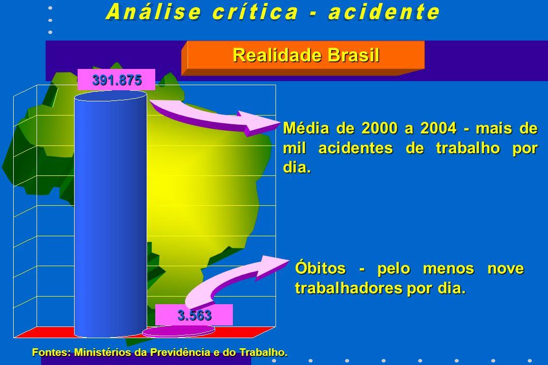 391.875 3.563 Fontes: Ministérios da Previdência e do Trabalho. Média de 2000 a 2004 - mais de mil acidentes de trabalho por dia. Óbitos - pelo menos