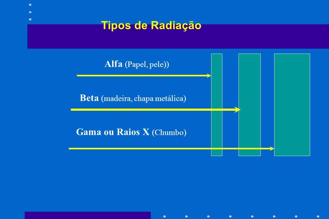 Alfa (Papel, pele)) Beta (madeira, chapa metálica) Gama ou Raios X (Chumbo) Tipos de Radiação