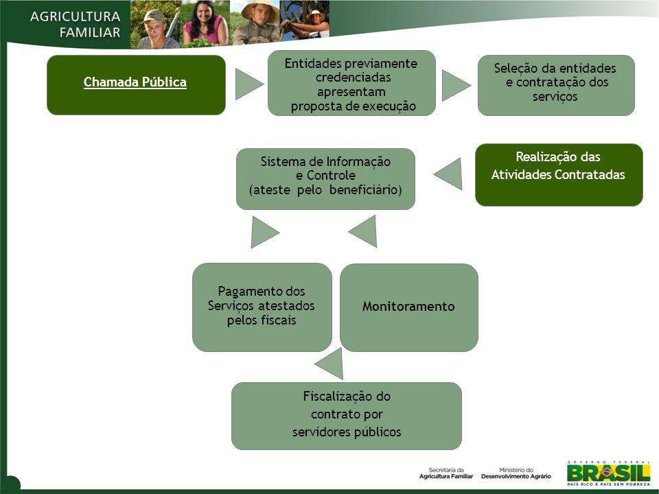 Chamada Pública Entidades previamente credenciadas apresentam proposta de execução Seleção da entidades e contratação dos serviços Realização das Ativ