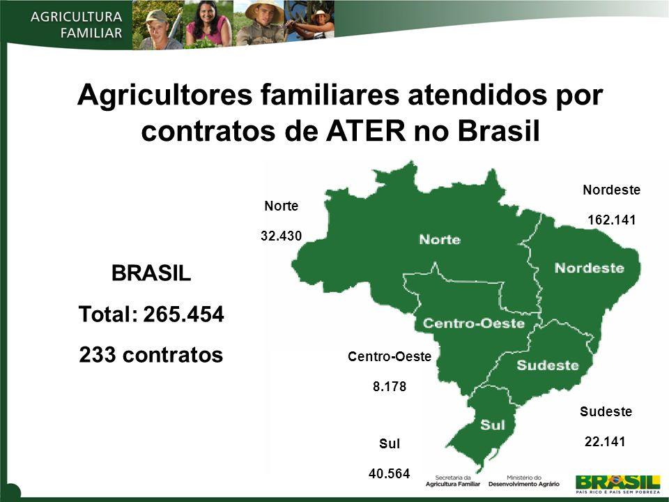 Agricultores familiares atendidos por contratos de ATER no Brasil BRASIL Total: 265.454 233 contratos Norte 32.430 Sudeste 22.141 Nordeste 162.141 Sul