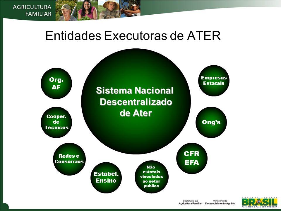 Entidades Executoras de ATER Org. AF Cooper. de Técnicos Redes e Consórcios Estabel. Ensino Empresas Estatais CFR EFA Não estatais vinculadas ao setor