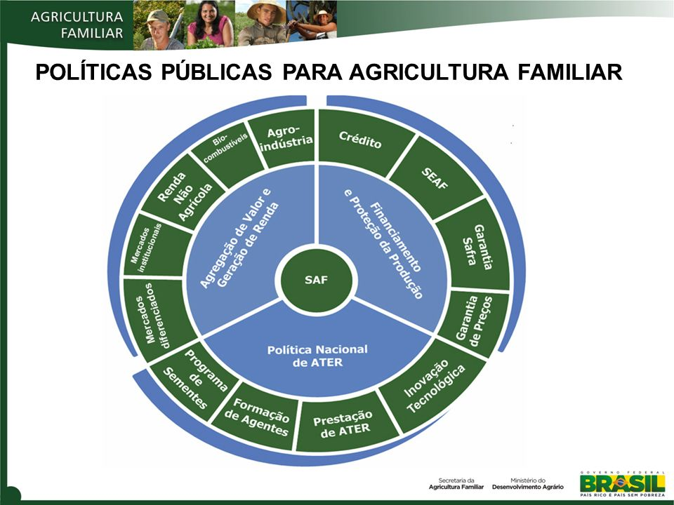 POLÍTICAS PÚBLICAS PARA AGRICULTURA FAMILIAR