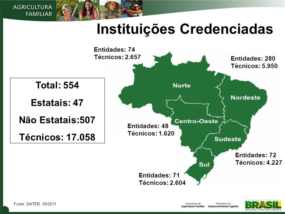 Instituições Credenciadas Total: 554 Estatais: 47 Não Estatais:507 Técnicos: 17.058 Entidades: 74 Técnicos: 2.657 Entidades: 72 Técnicos: 4.227 Entida