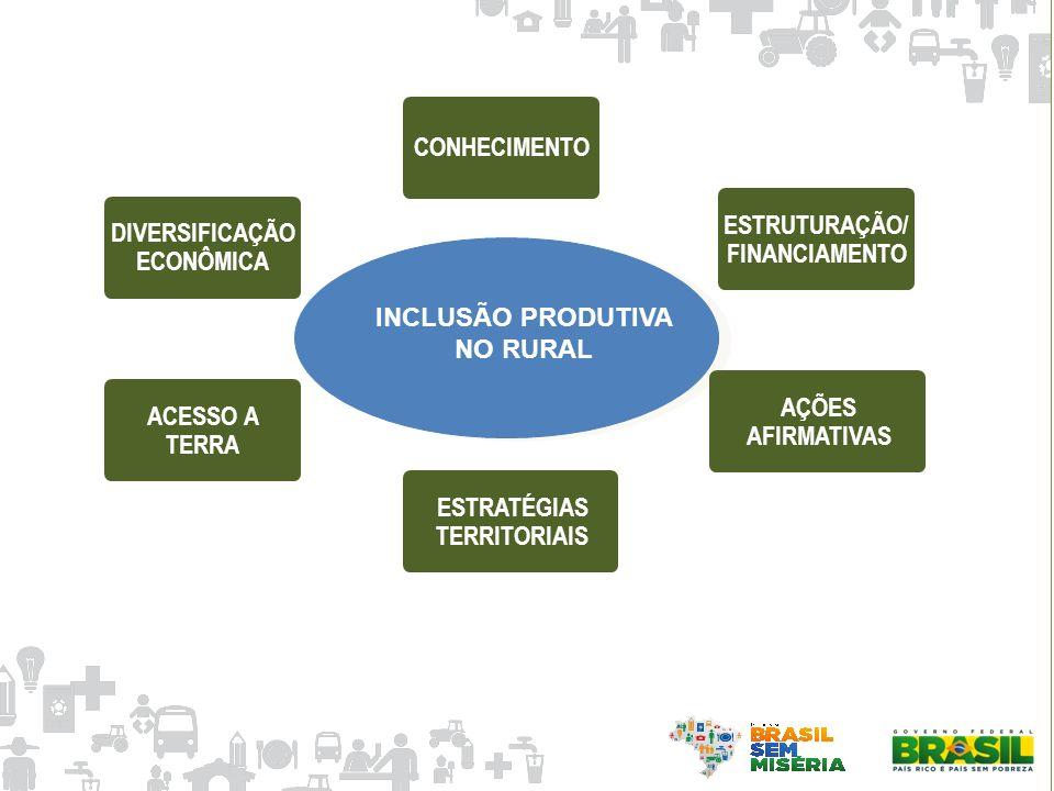 ACESSO A TERRA AÇÕES AFIRMATIVAS DIVERSIFICAÇÃO ECONÔMICA ESTRUTURAÇÃO/ FINANCIAMENTO INCLUSÃO PRODUTIVA NO RURAL CONHECIMENTO ESTRATÉGIAS TERRITORIAI