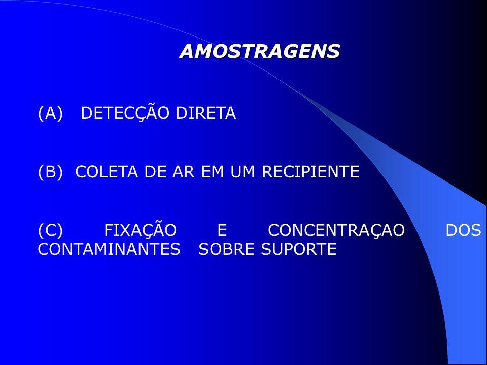 AMOSTRAGENS (A) DETECÇÃO DIRETA (B) COLETA DE AR EM UM RECIPIENTE (C) FIXAÇÃO E CONCENTRAÇAO DOS CONTAMINANTES SOBRE SUPORTE