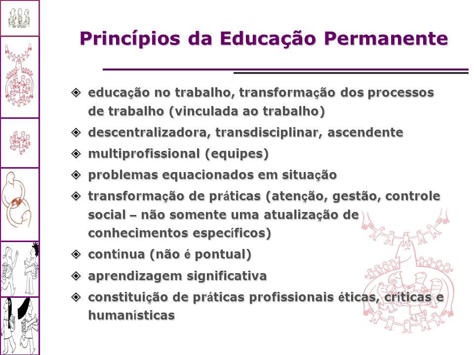 Princípios da Educação Permanente educa ç ão no trabalho, transforma ç ão dos processos de trabalho (vinculada ao trabalho) educa ç ão no trabalho, tr