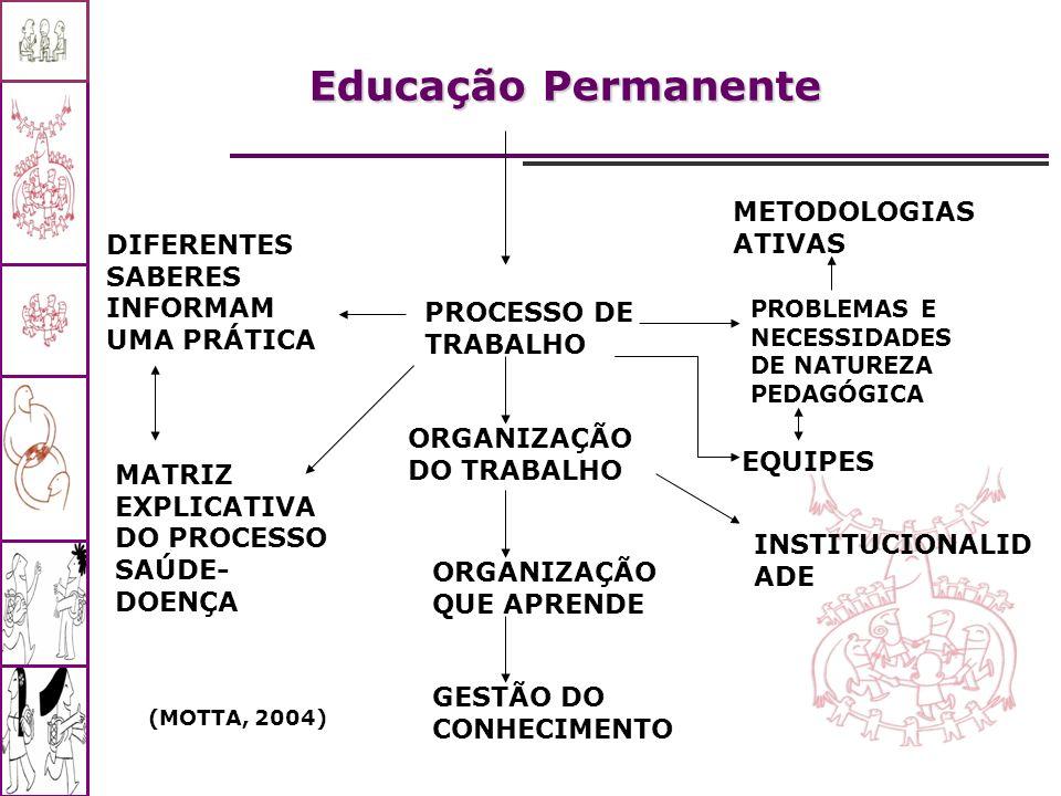 PROCESSO DE TRABALHO ORGANIZAÇÃO DO TRABALHO ORGANIZAÇÃO QUE APRENDE GESTÃO DO CONHECIMENTO PROBLEMAS E NECESSIDADES DE NATUREZA PEDAGÓGICA EQUIPES IN