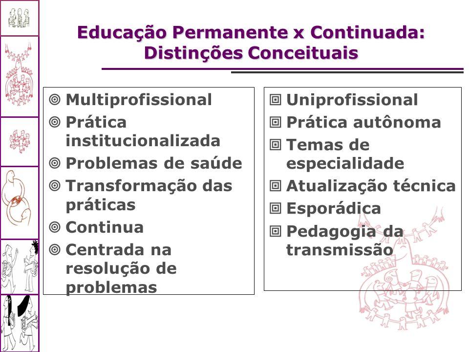 Educação Permanente x Continuada: Distinções Conceituais Uniprofissional Prática autônoma Temas de especialidade Atualização técnica Esporádica Pedago