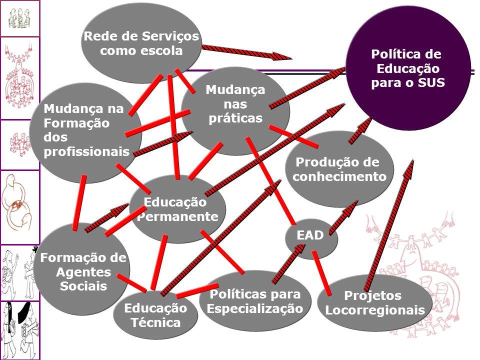 Educação Permanente Mudança nas práticas Políticas para Especialização Produção de conhecimento Projetos Locorregionais Rede de Serviços como escola E