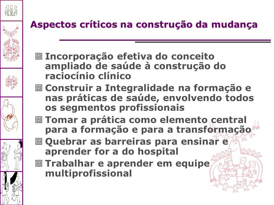 Aspectos críticos na construção da mudança Incorporação efetiva do conceito ampliado de saúde à construção do raciocínio clínico Construir a Integrali