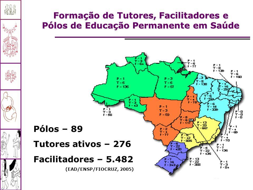 Formação de Tutores, Facilitadores e Pólos de Educação Permanente em Saúde Pólos – 89 Tutores ativos – 276 Facilitadores – 5.482 (EAD/ENSP/FIOCRUZ, 20