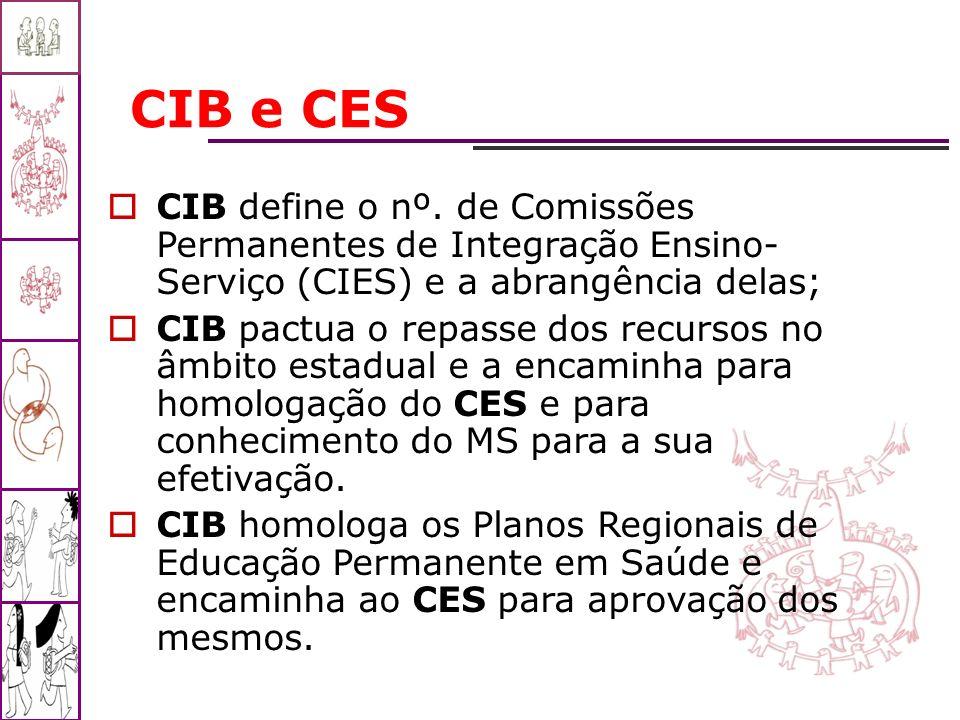 CIB e CES CIB define o nº. de Comissões Permanentes de Integração Ensino- Serviço (CIES) e a abrangência delas; CIB pactua o repasse dos recursos no â
