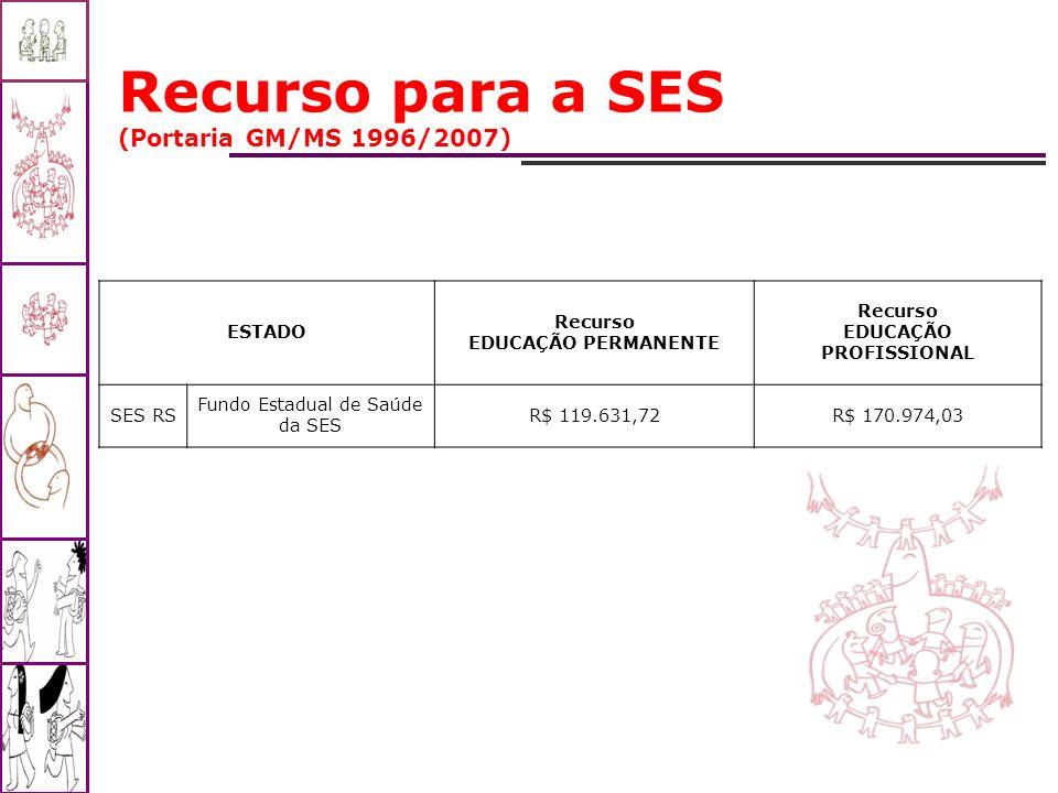 Recurso para a SES (Portaria GM/MS 1996/2007) ESTADO Recurso EDUCAÇÃO PERMANENTE Recurso EDUCAÇÃO PROFISSIONAL SES RS Fundo Estadual de Saúde da SES R