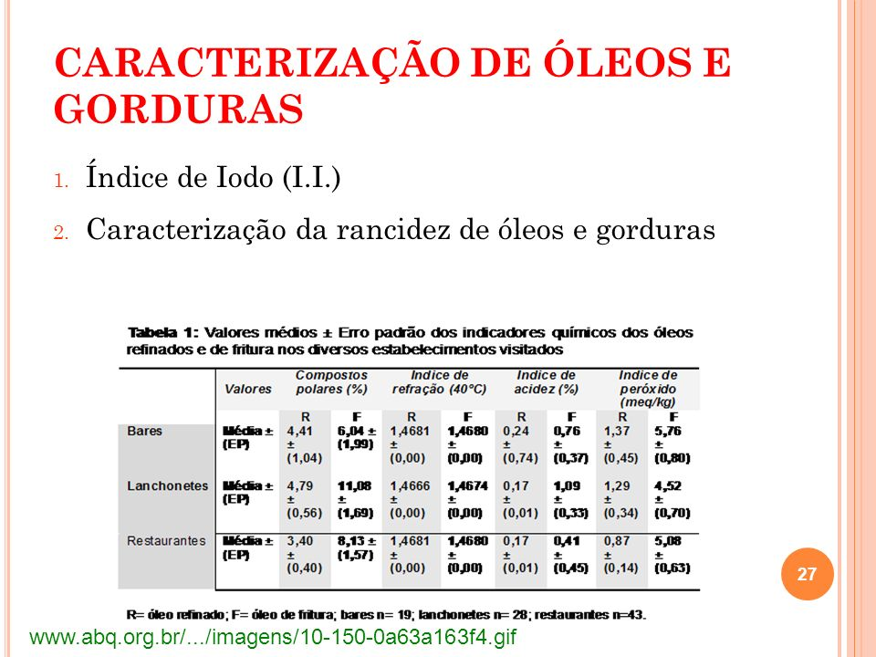 CARACTERIZAÇÃO DE ÓLEOS E GORDURAS 1. Índice de Iodo (I.I.) 2. Caracterização da rancidez de óleos e gorduras 27 www.abq.org.br/.../imagens/10-150-0a6