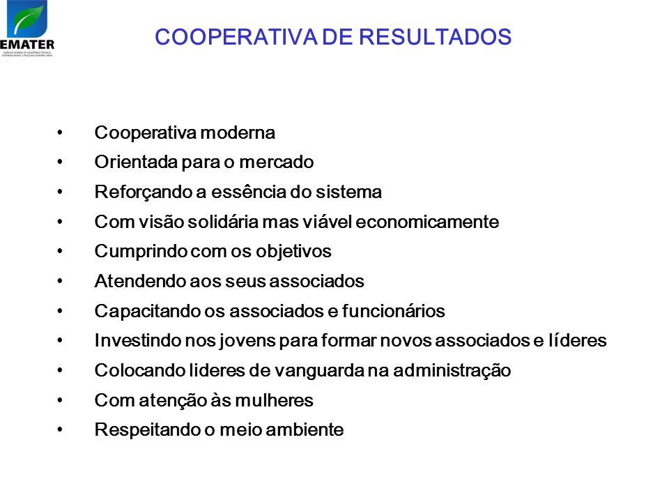 COOPERATIVA DE RESULTADOS Cooperativa moderna Orientada para o mercado Reforçando a essência do sistema Com visão solidária mas viável economicamente