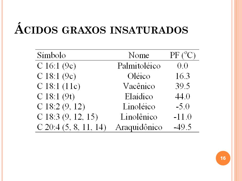 Á CIDOS GRAXOS INSATURADOS 16
