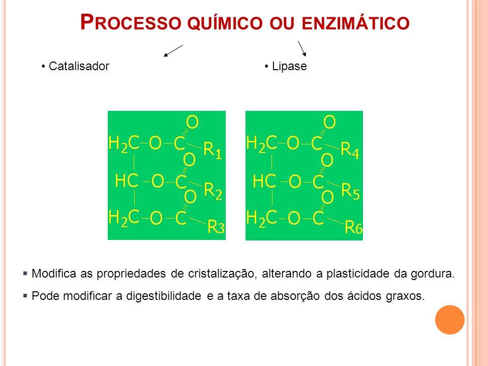 P ROCESSO QUÍMICO OU ENZIMÁTICO Modifica as propriedades de cristalização, alterando a plasticidade da gordura. Pode modificar a digestibilidade e a t