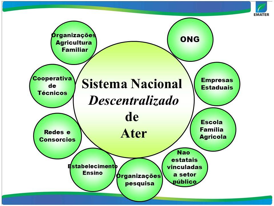 Sistema NacionalDescentralizado de Ater ONG Organizações pesquisa Escola Família Agricola Nao estatais vinculadas a setor público Organizações Agricul