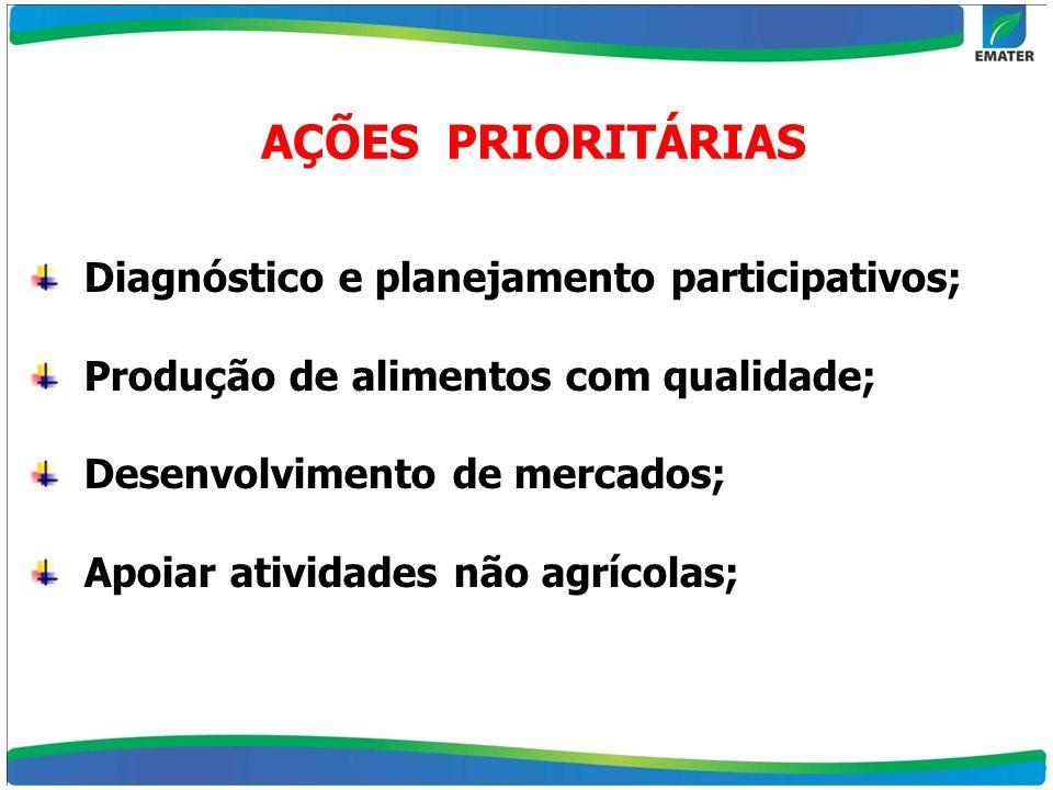 AÇÕES PRIORITÁRIAS Diagnóstico e planejamento participativos; Produção de alimentos com qualidade; Desenvolvimento de mercados; Apoiar atividades não
