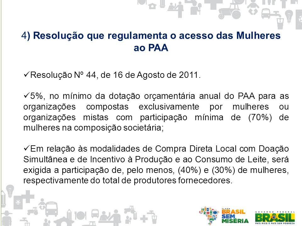 4) Resolução que regulamenta o acesso das Mulheres ao PAA Resolução Nº 44, de 16 de Agosto de 2011. 5%, no mínimo da dotação orçamentária anual do PAA