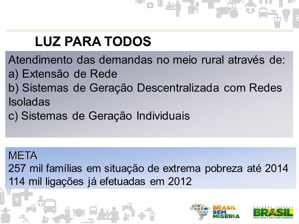LUZ PARA TODOS Atendimento das demandas no meio rural através de: a) Extensão de Rede b) Sistemas de Geração Descentralizada com Redes Isoladas c) Sis